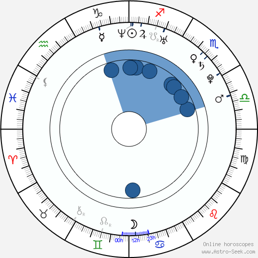Biljana Mišić wikipedia, horoscope, astrology, instagram