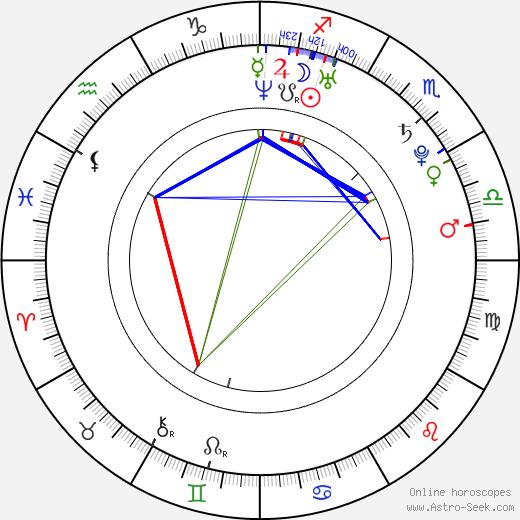 Charity Shea birth chart, Charity Shea astro natal horoscope, astrology