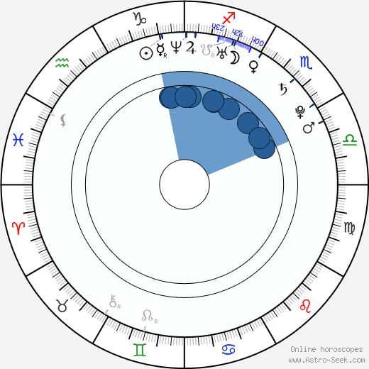Darren Hoffman wikipedia, horoscope, astrology, instagram