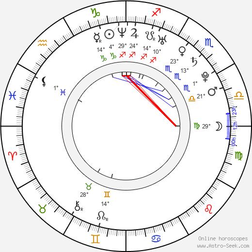 Diana Veselá birth chart, biography, wikipedia 2020, 2021
