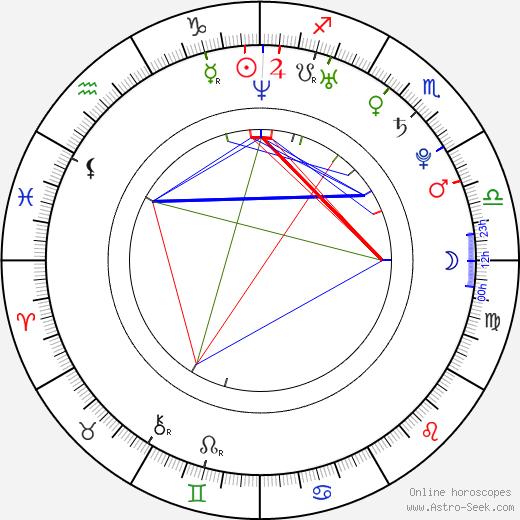 Diana Veselá birth chart, Diana Veselá astro natal horoscope, astrology