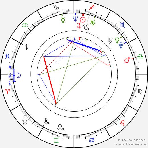 Henrik Lundström birth chart, Henrik Lundström astro natal horoscope, astrology