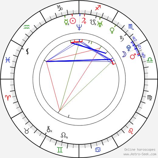 Hsiao-chuan Chang astro natal birth chart, Hsiao-chuan Chang horoscope, astrology