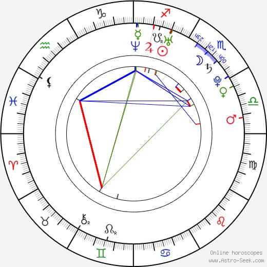 Яна Крамер Jana Kramer день рождения гороскоп, Jana Kramer Натальная карта онлайн
