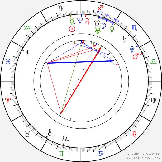 Jana Veselá birth chart, Jana Veselá astro natal horoscope, astrology