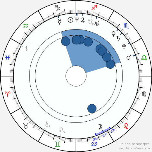 Jennifer Hawkins wikipedia, horoscope, astrology, instagram