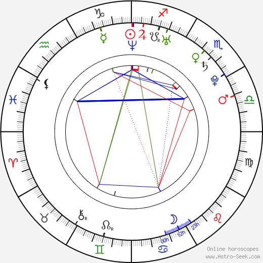 Дженнифер Хоукинс Jennifer Hawkins день рождения гороскоп, Jennifer Hawkins Натальная карта онлайн