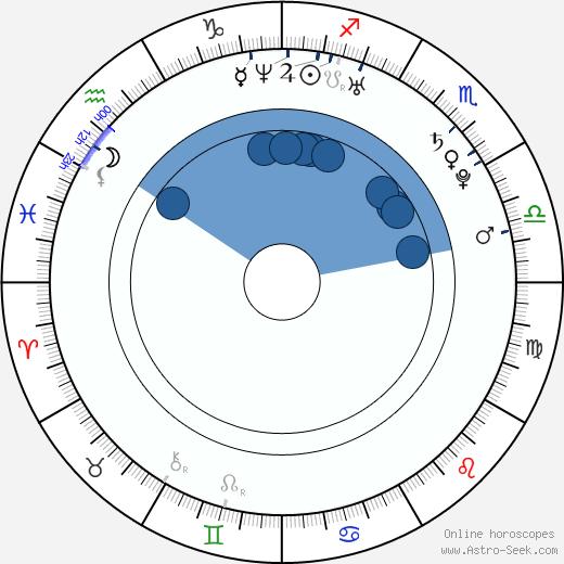 Katrin Siska wikipedia, horoscope, astrology, instagram