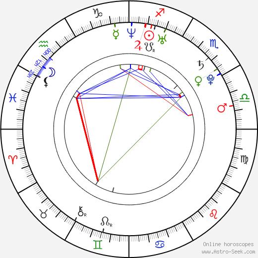 Катрин Сиска Katrin Siska день рождения гороскоп, Katrin Siska Натальная карта онлайн