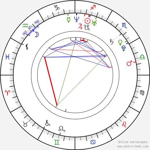 Klára Medková birth chart, Klára Medková astro natal horoscope, astrology