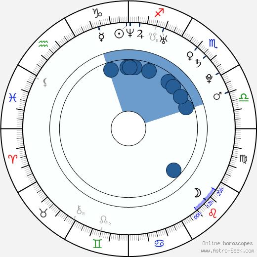 Lara Stone wikipedia, horoscope, astrology, instagram