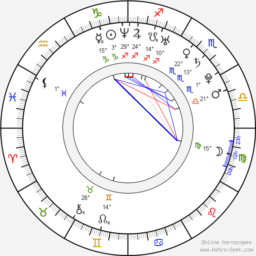 Lucie Anna Nová birth chart, biography, wikipedia 2017, 2018