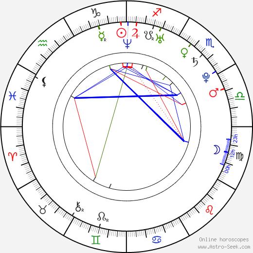 Lucie Anna Nová astro natal birth chart, Lucie Anna Nová horoscope, astrology