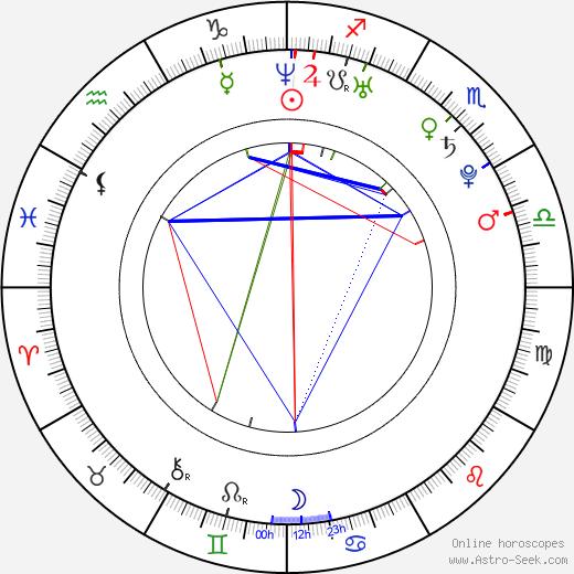 Lucie Mikesková день рождения гороскоп, Lucie Mikesková Натальная карта онлайн