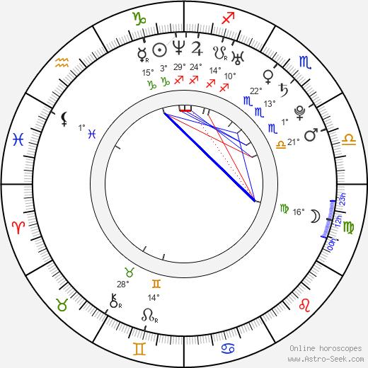 Lun Mei Gwei birth chart, biography, wikipedia 2020, 2021