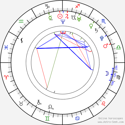 Lun Mei Gwei birth chart, Lun Mei Gwei astro natal horoscope, astrology