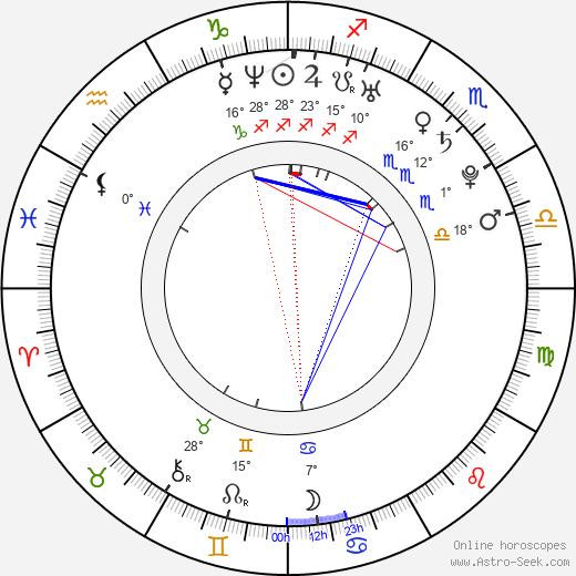 Mary Coronado birth chart, biography, wikipedia 2020, 2021