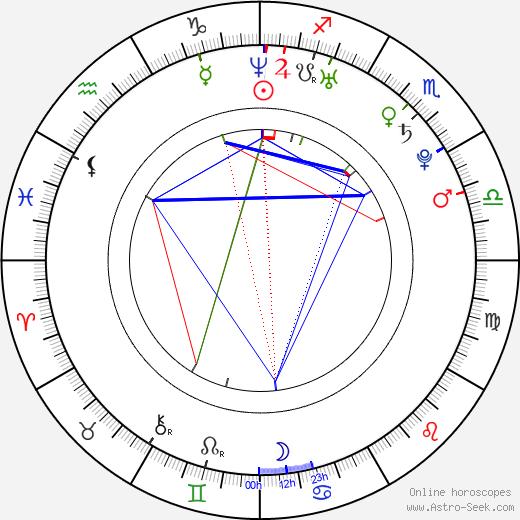 Mary Coronado birth chart, Mary Coronado astro natal horoscope, astrology