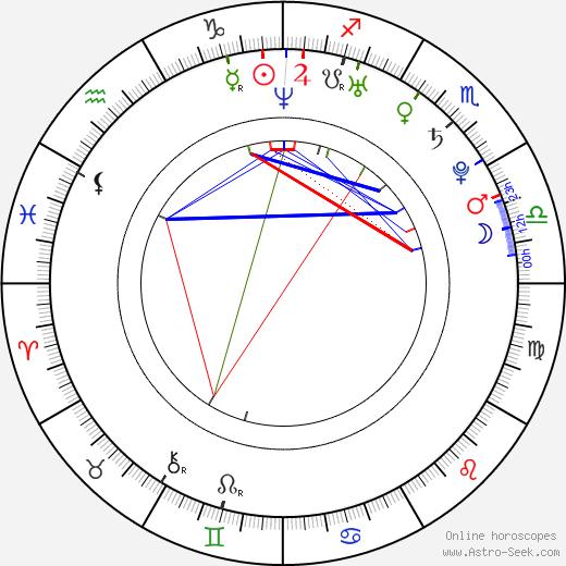 Matúš Kozáčik astro natal birth chart, Matúš Kozáčik horoscope, astrology