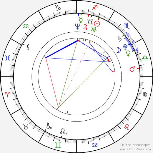 Matúš Krátky astro natal birth chart 6721c48468e