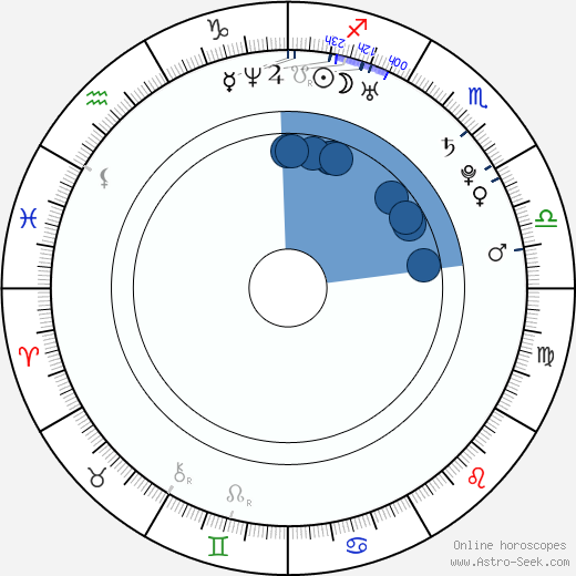 Maya Kurosu wikipedia, horoscope, astrology, instagram