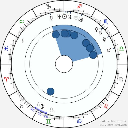 Pavel Hoodyakov wikipedia, horoscope, astrology, instagram