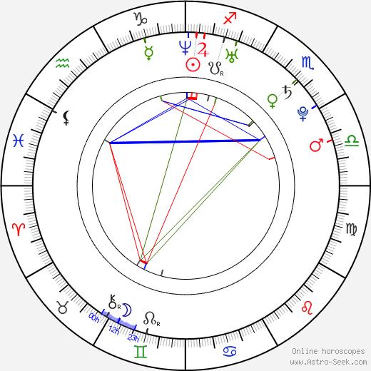 Pavel Hoodyakov birth chart, Pavel Hoodyakov astro natal horoscope, astrology