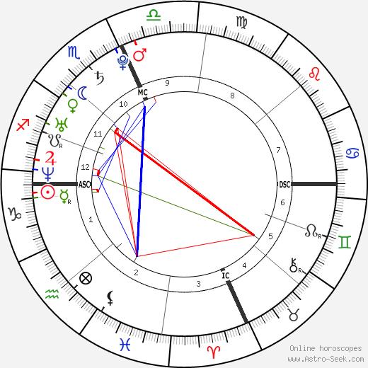 Rachel Trudeau tema natale, oroscopo, Rachel Trudeau oroscopi gratuiti, astrologia