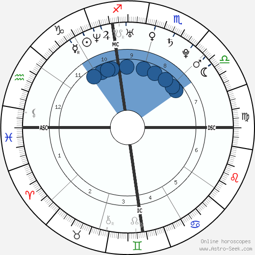 Richard Oral Roberts wikipedia, horoscope, astrology, instagram