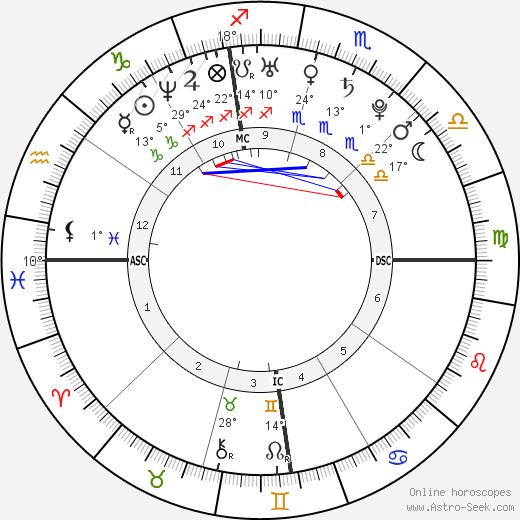 Richard Oral Roberts tema natale, biography, Biografia da Wikipedia 2020, 2021