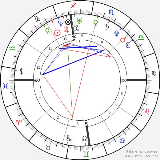 Richard Oral Roberts tema natale, oroscopo, Richard Oral Roberts oroscopi gratuiti, astrologia