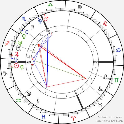 Richard Ross Trudeau tema natale, oroscopo, Richard Ross Trudeau oroscopi gratuiti, astrologia