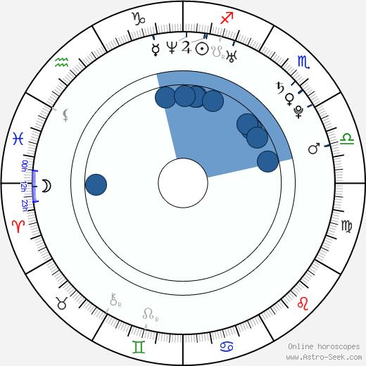 Satya Bhabha wikipedia, horoscope, astrology, instagram