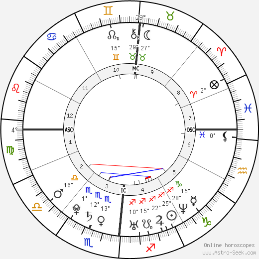 Sébastien Ogier birth chart, biography, wikipedia 2018, 2019