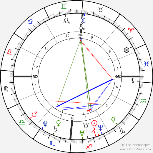 Sébastien Ogier astro natal birth chart, Sébastien Ogier horoscope, astrology