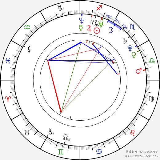 Standa Dolinek birth chart, Standa Dolinek astro natal horoscope, astrology