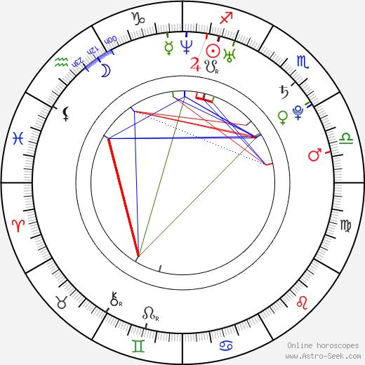 Utkarsh Ambudkar astro natal birth chart, Utkarsh Ambudkar horoscope, astrology