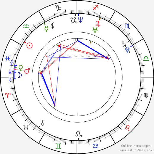Agustina Cherri astro natal birth chart, Agustina Cherri horoscope, astrology