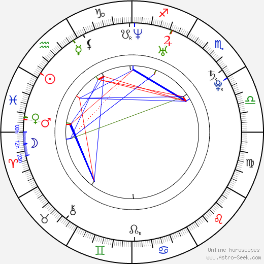 Agyness Deyn astro natal birth chart, Agyness Deyn horoscope, astrology