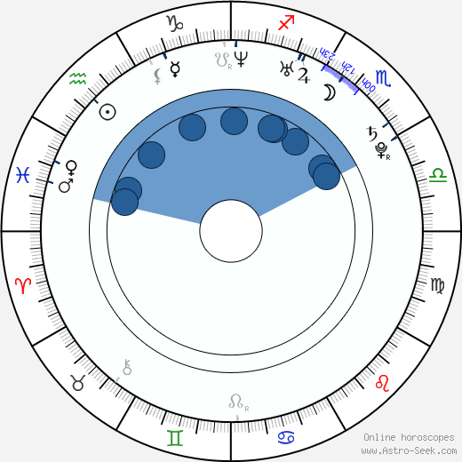 Aleš Jiráň wikipedia, horoscope, astrology, instagram