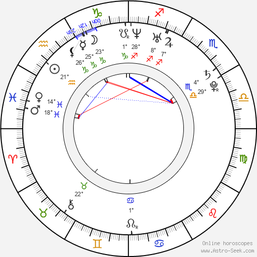 Alina Sergeeva birth chart, biography, wikipedia 2017, 2018