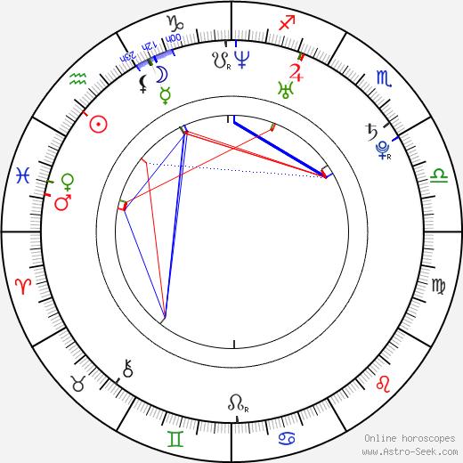 Alina Sergeeva astro natal birth chart, Alina Sergeeva horoscope, astrology