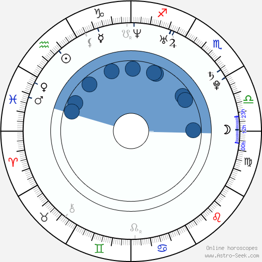 Atossa Leoni wikipedia, horoscope, astrology, instagram