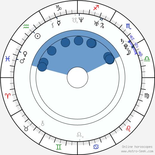 Aubrey Reynolds wikipedia, horoscope, astrology, instagram