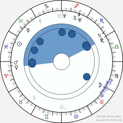 Charles Hood wikipedia, horoscope, astrology, instagram