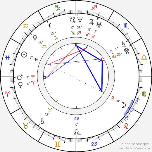 Charles Hood birth chart, biography, wikipedia 2020, 2021