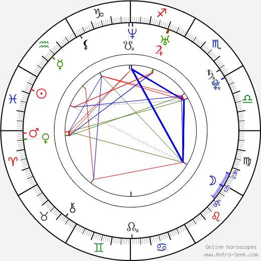Charles Hood birth chart, Charles Hood astro natal horoscope, astrology