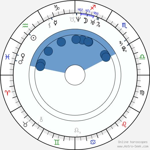 Christian Klien wikipedia, horoscope, astrology, instagram