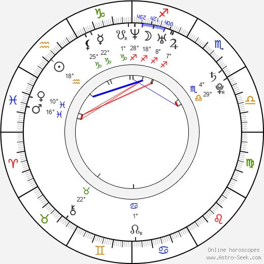 Christian Klien birth chart, biography, wikipedia 2019, 2020