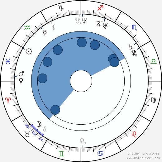 Darold Williamson wikipedia, horoscope, astrology, instagram